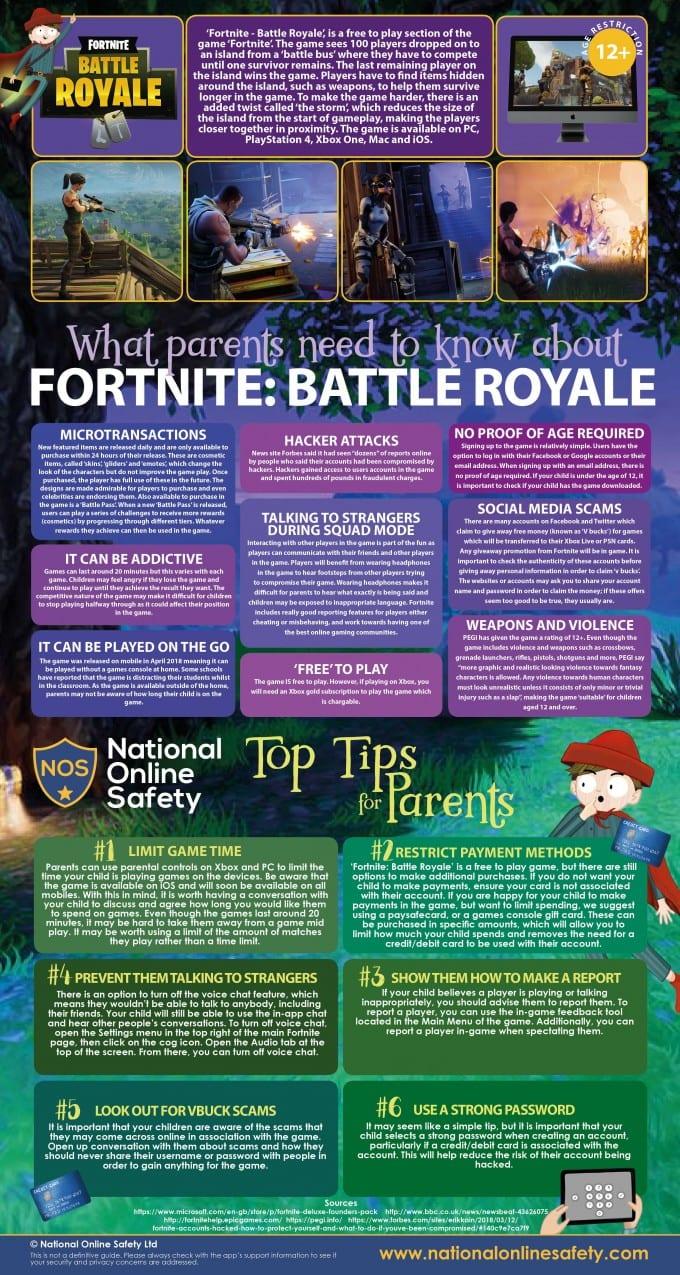 Fortnite Parent Guide